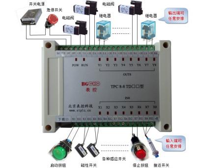电磁阀通断电控制需要控制器控制,参将表控控制电磁阀的接线图如下图片