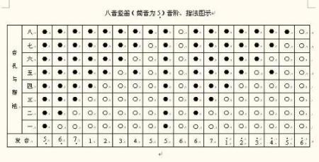 八孔竖笛爱的供养_急需八孔竖笛指法图!