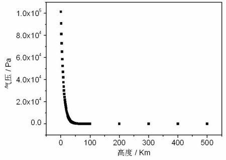 气压随空气高度变化曲线图图片