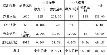 2019年深圳社保个人要交多少钱? 易社保
