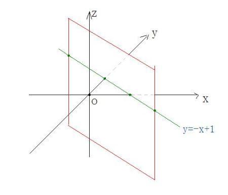 什么���\\y�*9�-_x y=1是什么平面图形?