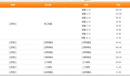 江苏快三20121216057期中奖金额是多少; 江苏福利彩票快三的选号技巧
