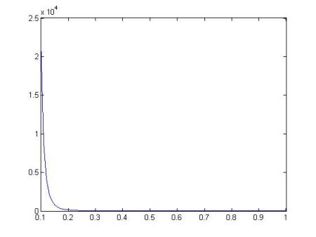 的x分之一次方的函数图象