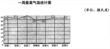 最低气温及最高气温,最低气温复式统计图如下图片