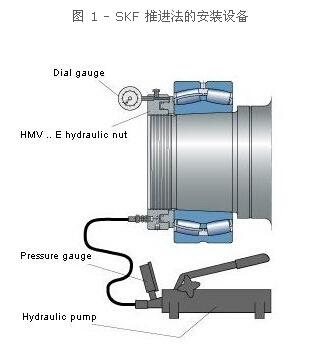 """使用skf 液压推进法是利用液压螺母将轴承从轴颈上一个不定的""""零位置""""图片"""