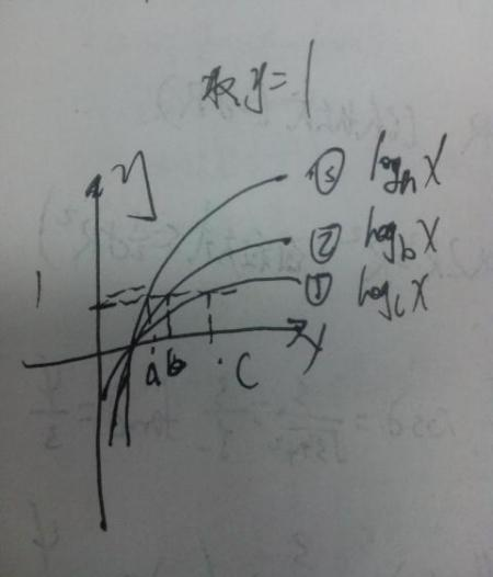 logm��a�Y��i�����_2,对于底数不同,真数相同的,可以很快的化同底,运用了一个结论:logm n