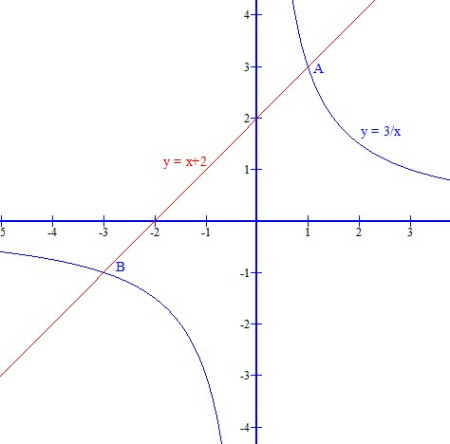 根号x分之一的图像_... 分之3_已知动点a在函数y_y不是x
