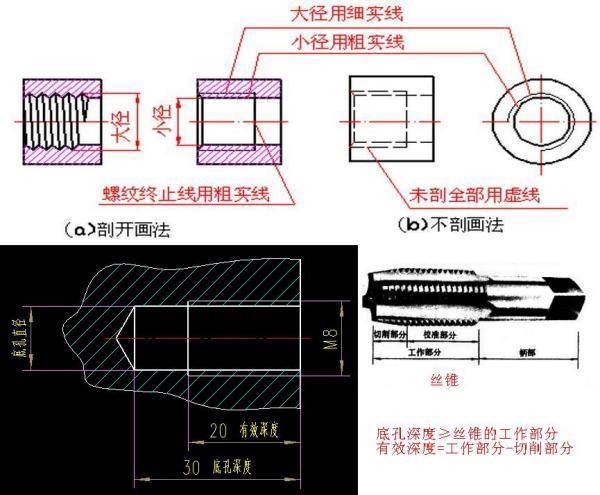 比如 螺纹孔M8 20,20指的是盲孔深度还是螺纹深度 最好把螺孔几个根
