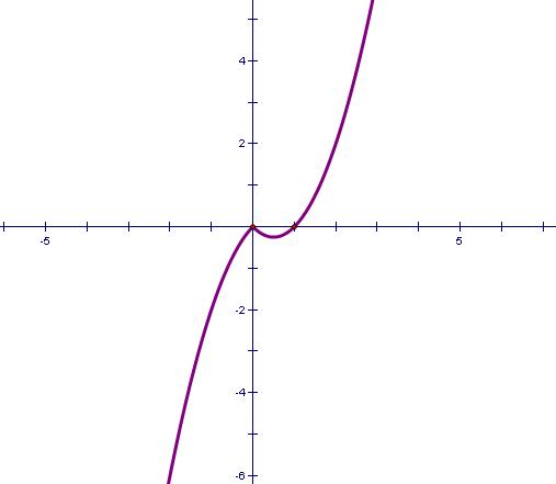 根号x分之一的图像_画出函数y={x²-x,x≥0 x-x²,x