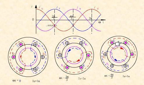 我感觉交流电的方向不停的变化在磁场中受力的方向也是时刻变化的怎图片