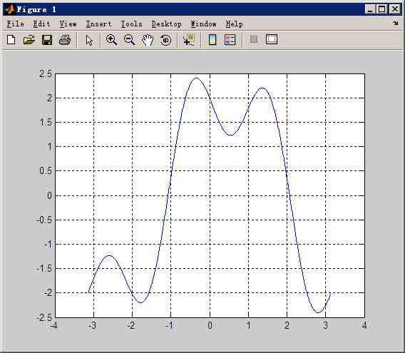 how to write cos 2 in matlab