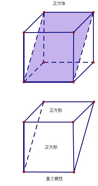断题 如果一个物体的上面和正面都是正方形,那么这个物体一定是正
