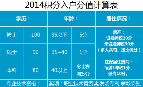 深圳0年入户积分计算表_