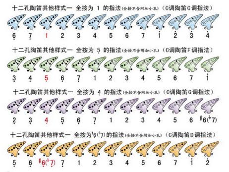 12孔陶笛指法