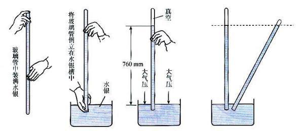大气压强的定义图片