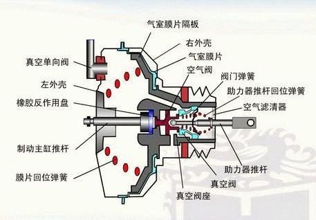 汽车真空助力泵,是怎么工作的,刹车为什么那么灵,它是什么构造高清图片