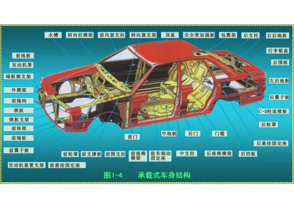 汽车各个部位名称图解 汽车各部位名称图解 汽车底盘部位名称图解高清图片