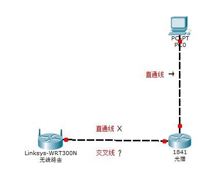 光纤连接无线路由器的方法
