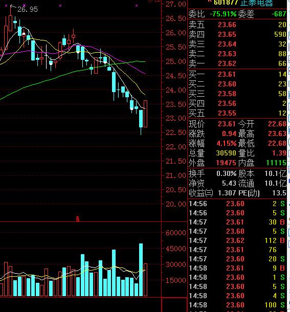 股票下跌换手率低_缩量下跌换手率低_股票下跌换手率低_股票换