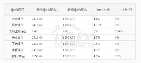杭州社保缴费比例,缴费基数(2017 2018缴费年度) 杭州社保网