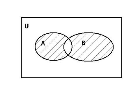 设集合为u,用集合a,b的交集,并集,补集符号表示阴影中的部分.