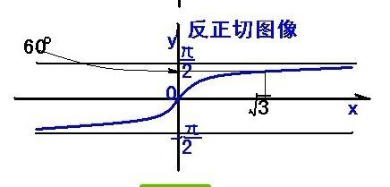 求����y�$9.���dy��y��9�y�_画出y=arctanx的图像!