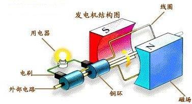 工作发电原理 风力带动发电机电枢旋转时高清图片