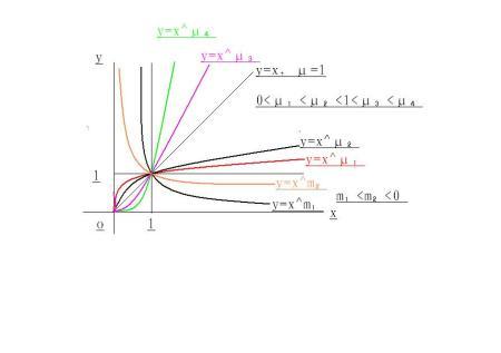 ?9?`y?????_y=x^μ的图像规律总结