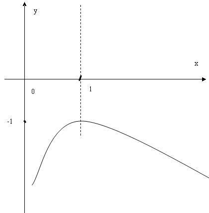 名侦探��ce�f�x�_函数f(x)=lnx-x的图像