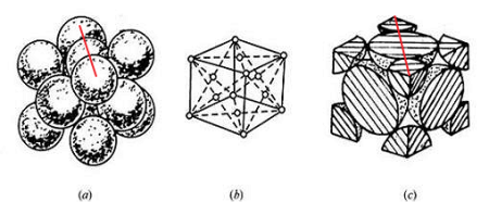 面心立方最密堆积的晶胞长成这样为什么上下不是abab型重叠图片