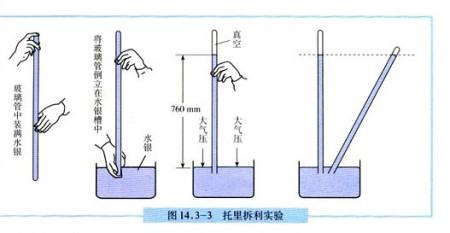 初中物理1111111我想问一下大气压是向下的,这样反而能把液柱支撑起来图片