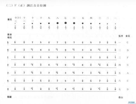 古琴琴弦上全部徽位对应的简谱图片图片