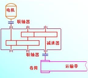 气门传动组装配图,二级齿轮减速器装配图,带式输送机传动装-高清